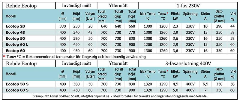 Rohde keramikugn Ecotop teknisk specifikation