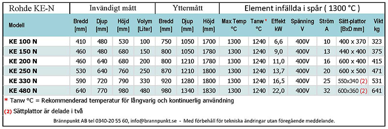 Teknisk specifikation över Rohde frontmatade keramikugn KE N