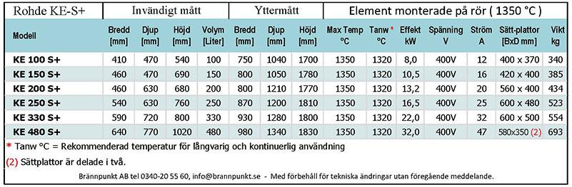 Rohde keramikugn KE S+ teknisk specifikation