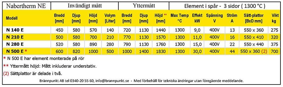 Nabertherm Keramikugn N140E_N500E teknisk specifikation