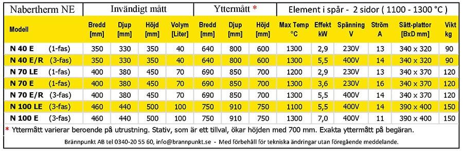 Nabertherm Keramikugn N40E_N100E teknisk specifikation